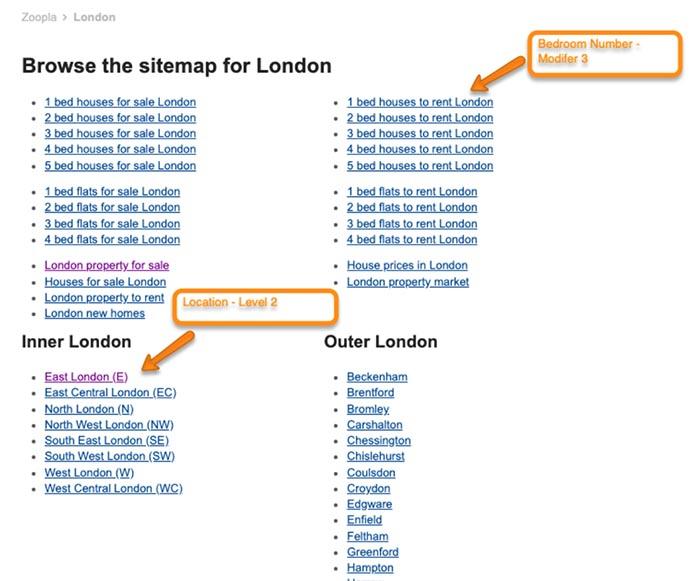 Zoopla London HTML Sitemap